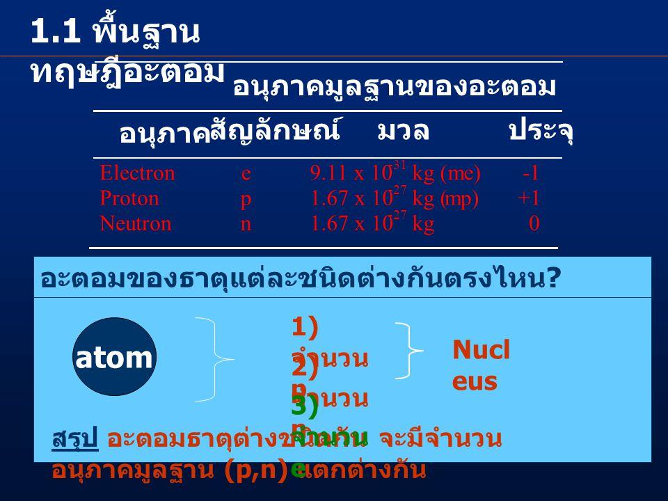 1.1 พื้นฐานทฤษฎีอะตอม atom อนุภาคมูลฐานของอะตอม อนุภาค สัญลักษณ์ มวล