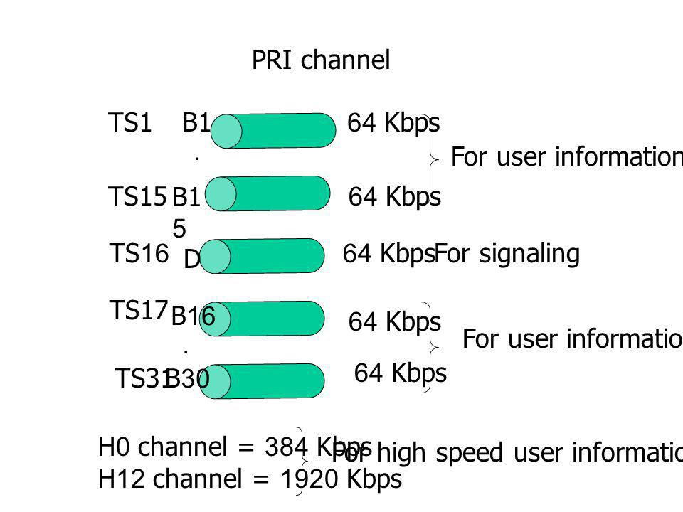 PRI channel B1. B15. D. 64 Kbps. For user information. For signaling. . TS1. TS15. TS16. B16.