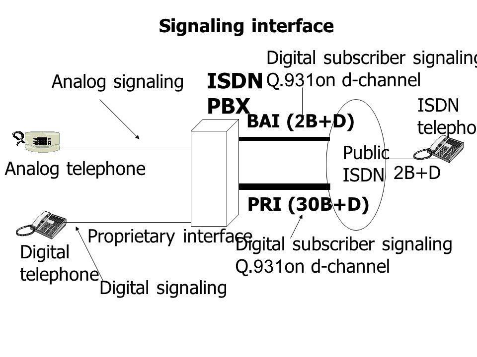 ISDN PBX Signaling interface Digital subscriber signaling