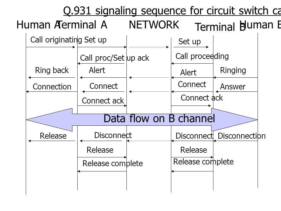 Q.931 signaling sequence for circuit switch call Human A Terminal A