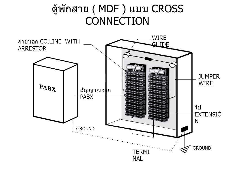 ตู้พักสาย ( MDF ) แบบ CROSS CONNECTION