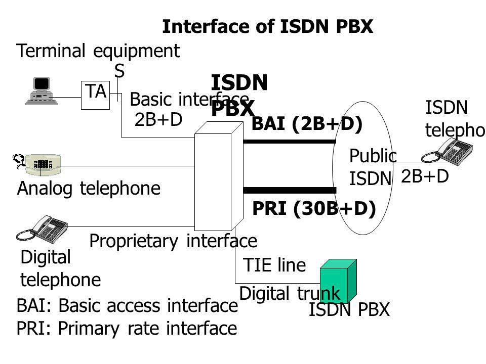 ISDN PBX Interface of ISDN PBX Terminal equipment S TA Basic interface