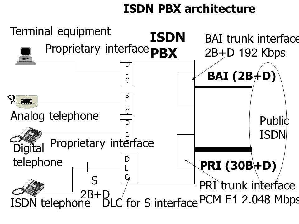 ISDN PBX ISDN PBX architecture Digital telephone Analog telephone