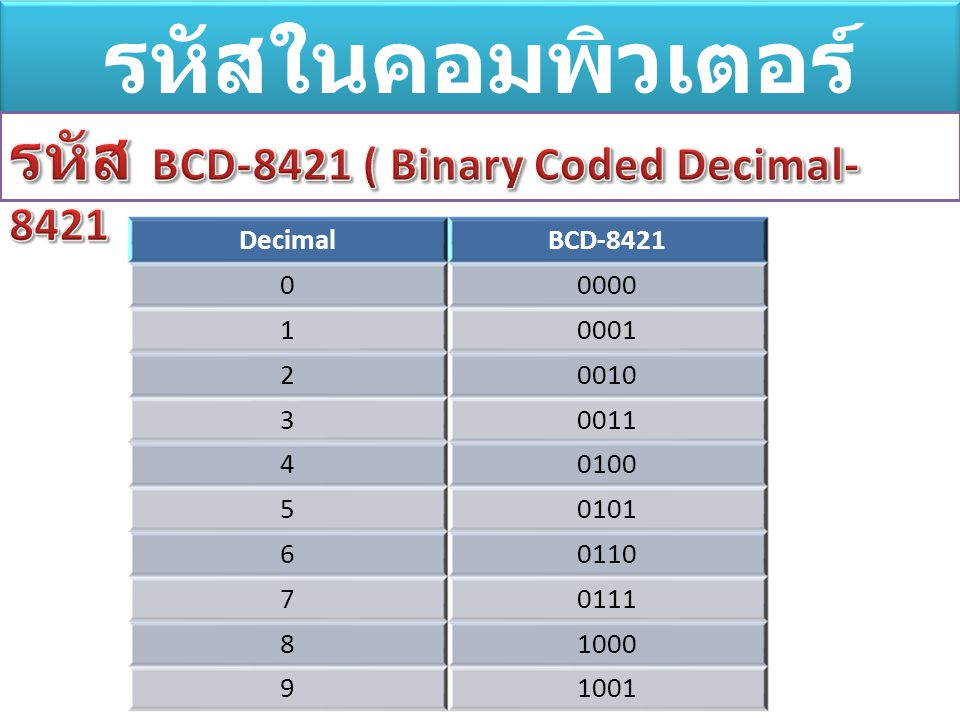 รหัสในคอมพิวเตอร์ รหัส BCD-8421 ( Binary Coded Decimal-8421 Decimal