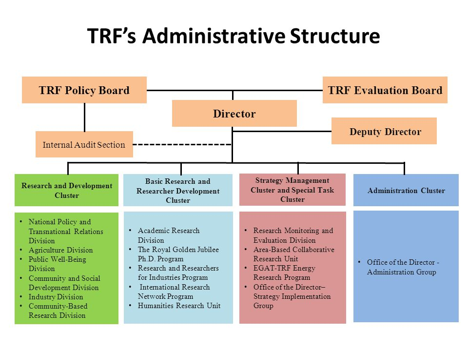 TRF's Administrative Structure