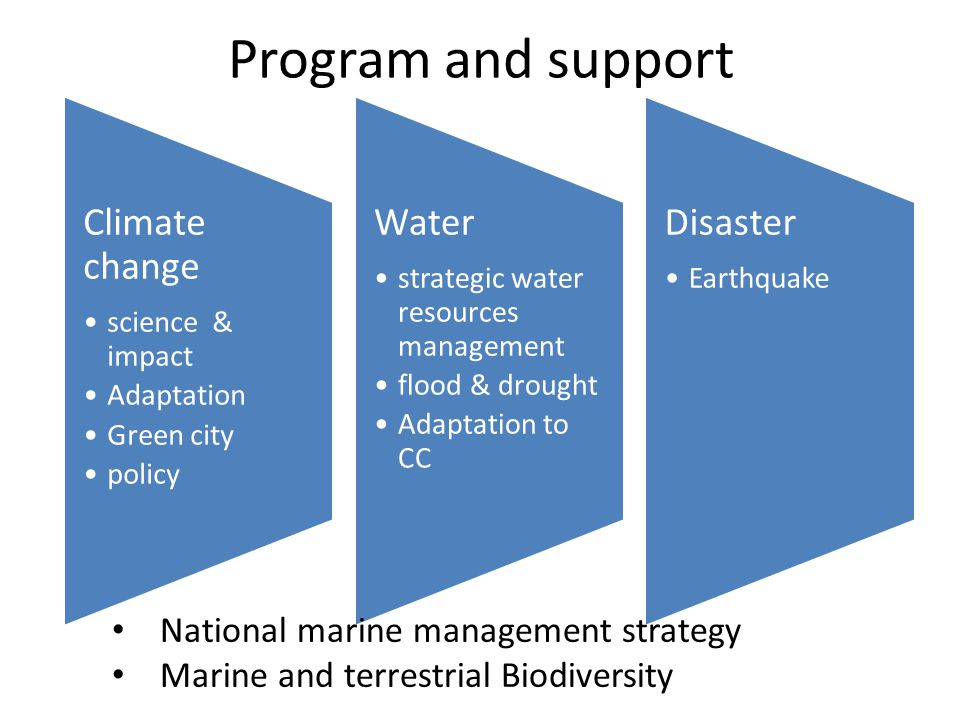 Program and support Climate change Water Disaster
