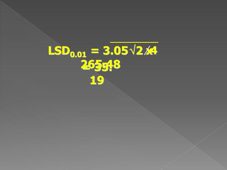 LSD0.01 = 3.05 2 x 265.48 4 = 35. 19