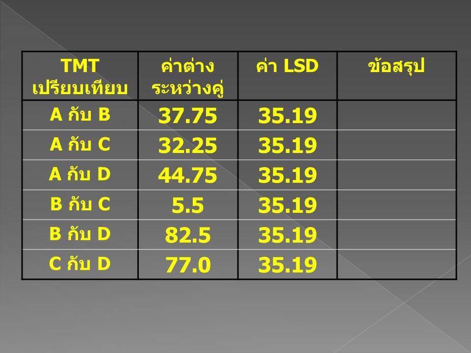 37.75 35.19 32.25 44.75 5.5 82.5 77.0 TMTเปรียบเทียบ ค่าต่างระหว่างคู่