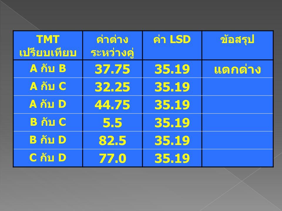 37.75 35.19 แตกต่าง 32.25 44.75 5.5 82.5 77.0 TMTเปรียบเทียบ