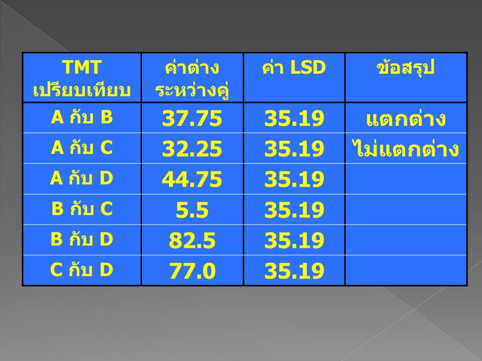 TMTเปรียบเทียบ ค่าต่างระหว่างคู่ ค่า LSD. ข้อสรุป. A กับ B. 37.75. 35.19. แตกต่าง. A กับ C. 32.25.
