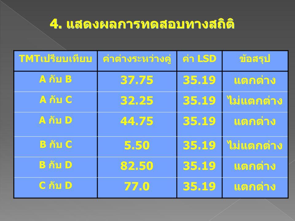 4. แสดงผลการทดสอบทางสถิติ