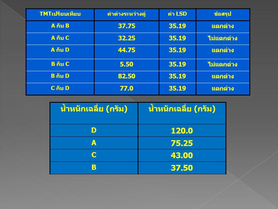 น้ำหนักเฉลี่ย (กรัม) 120.0 75.25 43.00 37.50 D A C B 37.75 35.19