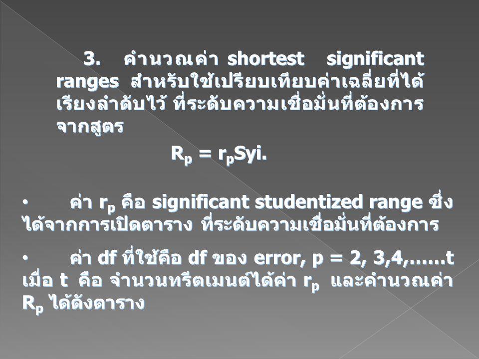 3. คำนวณค่า shortest significant ranges สำหรับใช้เปรียบเทียบค่าเฉลี่ยที่ได้เรียงลำดับไว้ ที่ระดับความเชื่อมั่นที่ต้องการ จากสูตร