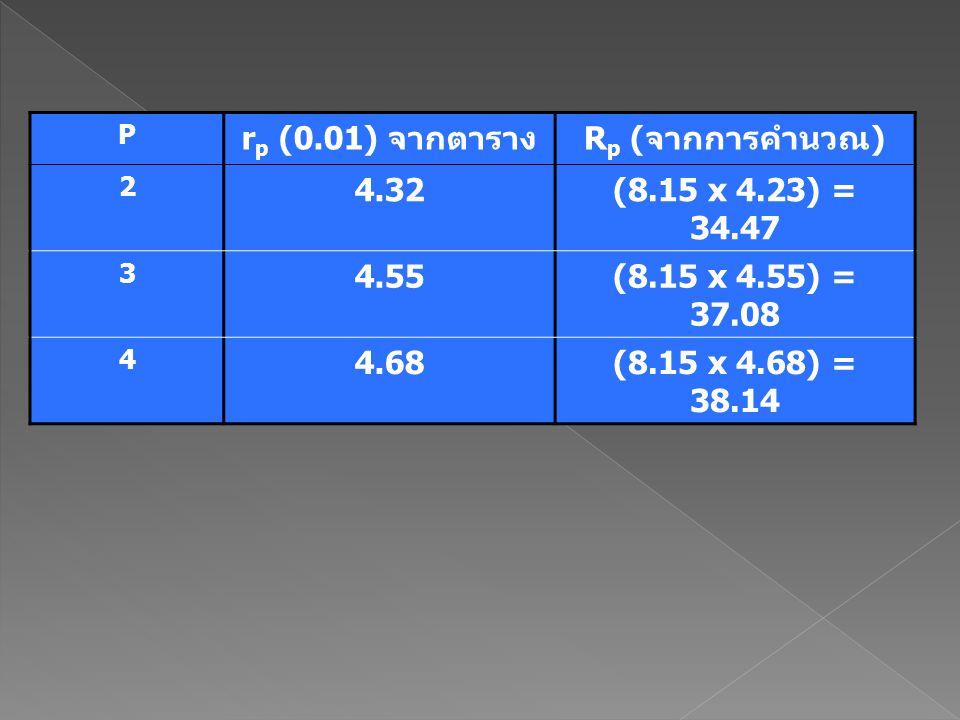 rp (0.01) จากตาราง Rp (จากการคำนวณ) 4.32 (8.15 x 4.23) = 34.47 4.55