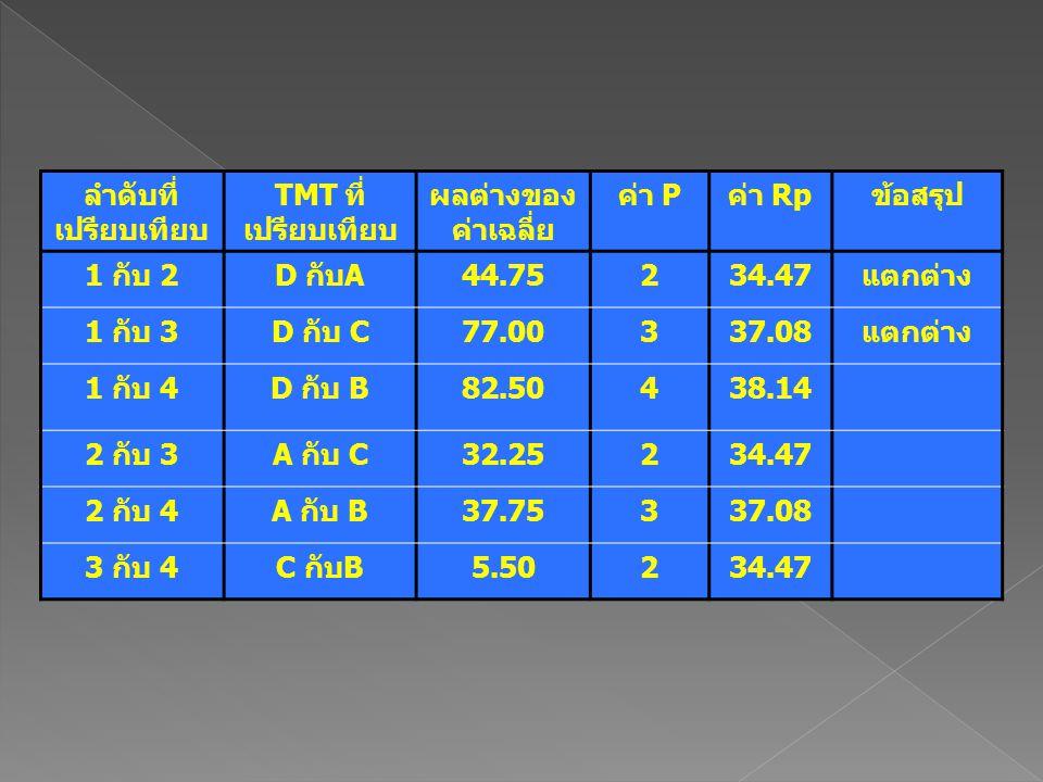ลำดับที่เปรียบเทียบ TMT ที่เปรียบเทียบ. ผลต่างของค่าเฉลี่ย. ค่า P. ค่า Rp. ข้อสรุป. 1 กับ 2. D กับA.