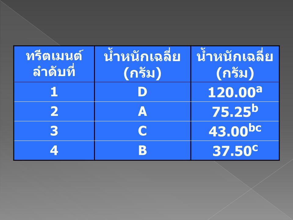 น้ำหนักเฉลี่ย (กรัม) 120.00a 75.25b 43.00bc 37.50c