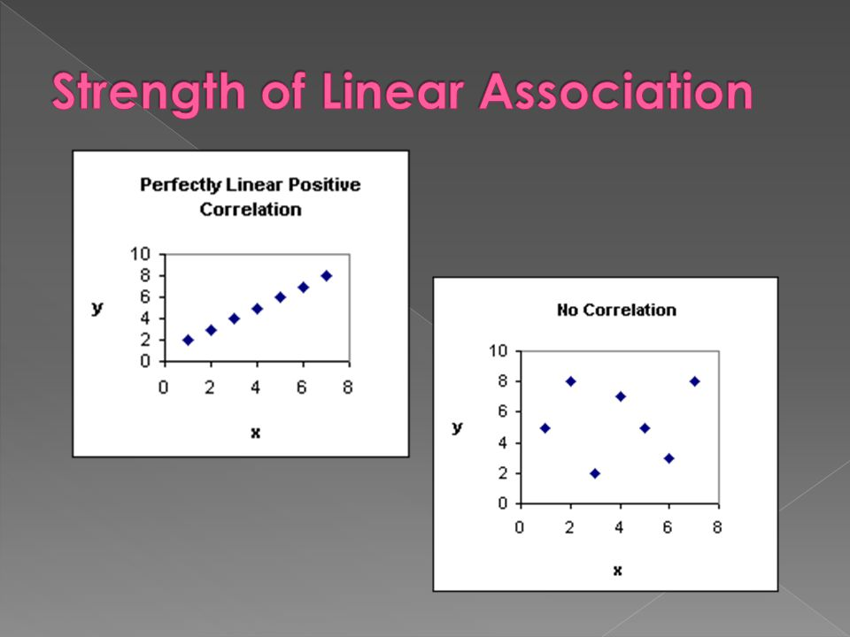 Strength of Linear Association