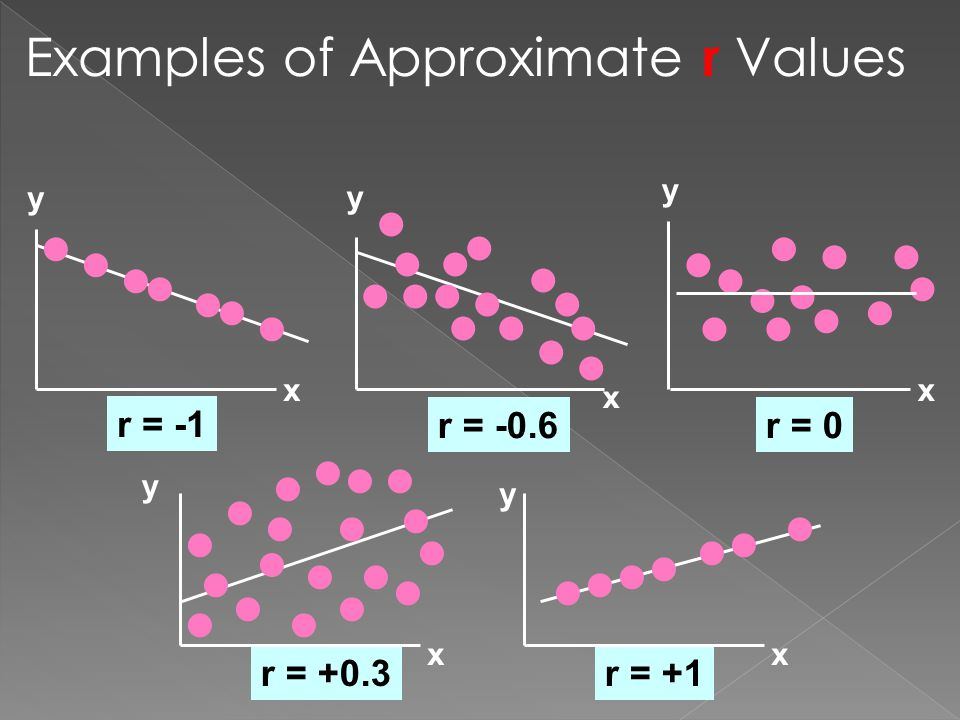 Examples of Approximate r Values