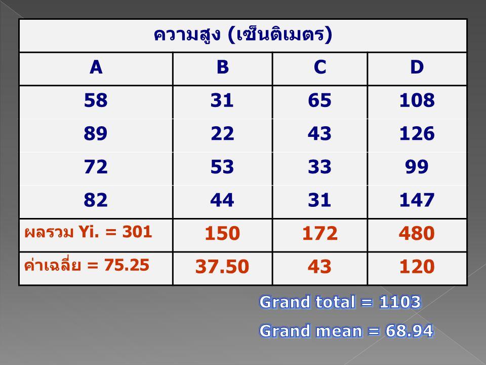 ความสูง (เซ็นติเมตร) A B C D 58 31 65 108 89 22 43 126 72 53 33 99 82