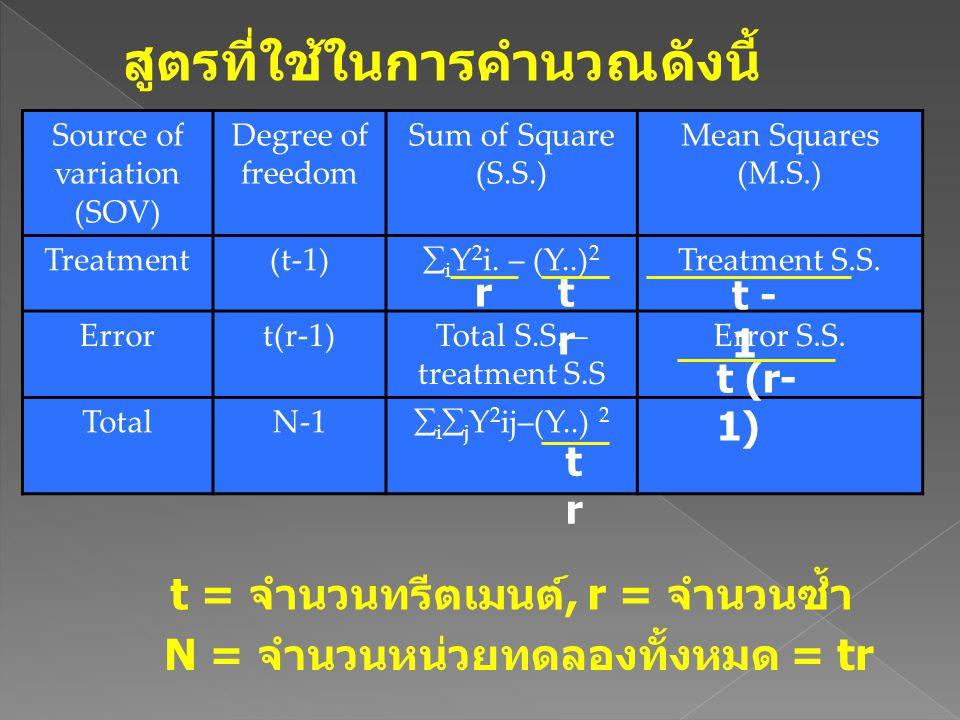 t = จำนวนทรีตเมนต์, r = จำนวนซ้ำ N = จำนวนหน่วยทดลองทั้งหมด = tr