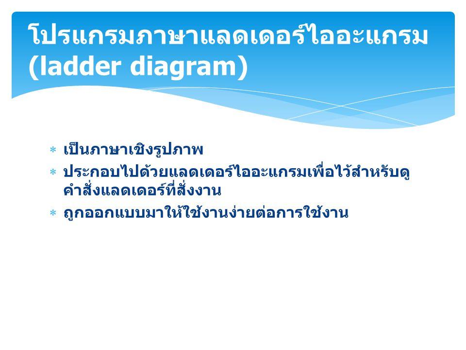 โปรแกรมภาษาแลดเดอร์ไออะแกรม (ladder diagram)
