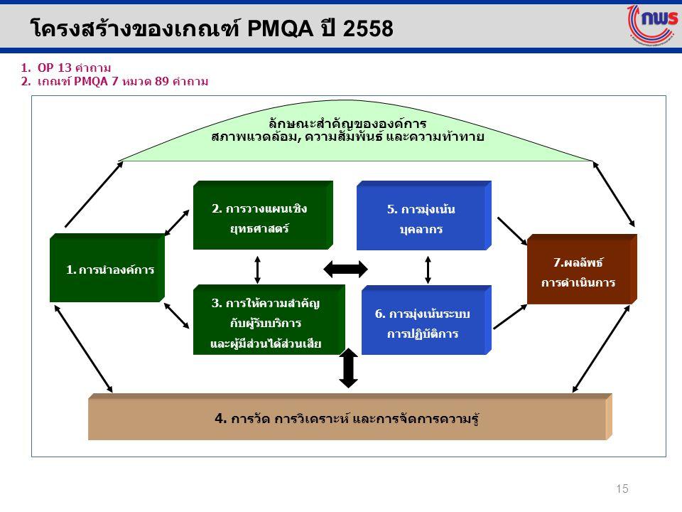โครงสร้างของเกณฑ์ PMQA ปี 2558