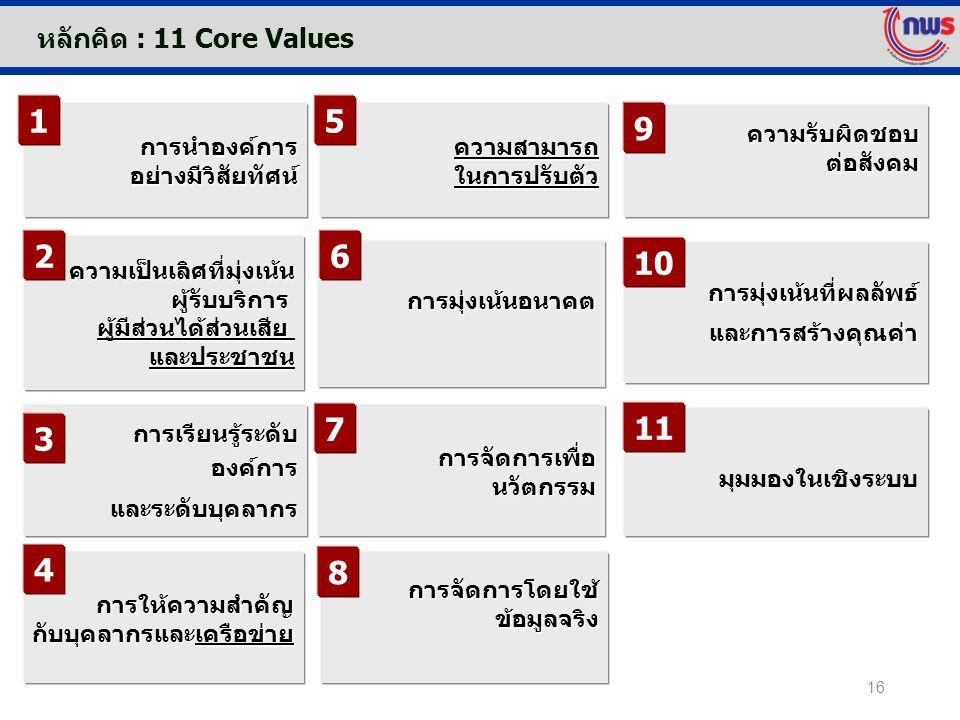 1 5 9 2 6 10 7 11 3 4 8 หลักคิด : 11 Core Values การนำองค์การ