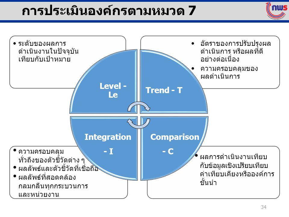 การประเมินองค์กรตามหมวด 7