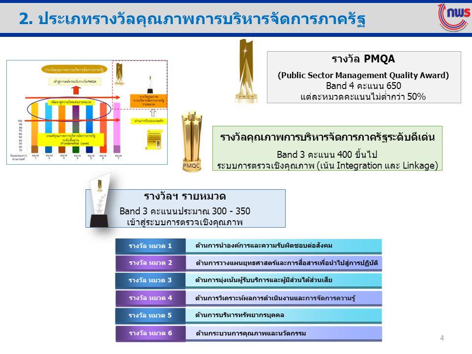 2. ประเภทรางวัลคุณภาพการบริหารจัดการภาครัฐ