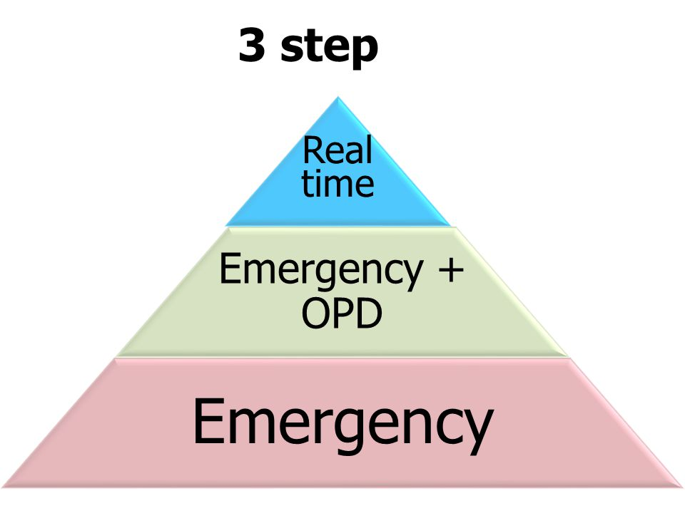 3 step Real time Emergency + OPD Emergency