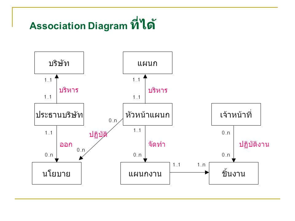 Association Diagram ที่ได้