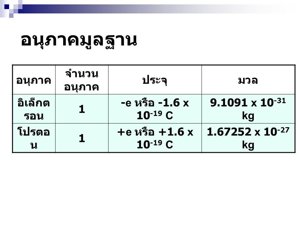 อนุภาคมูลฐาน อนุภาค จำนวนอนุภาค ประจุ มวล อิเล็กตรอน 1
