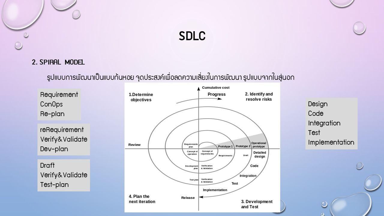 SDLC 2. Spiral model รูปแบบการพัฒนาเป็นแบบก้นหอย จุดประสงค์เพื่อลดความเสี่ยงในการพัฒนา รูปแบบจากในสู่นอก