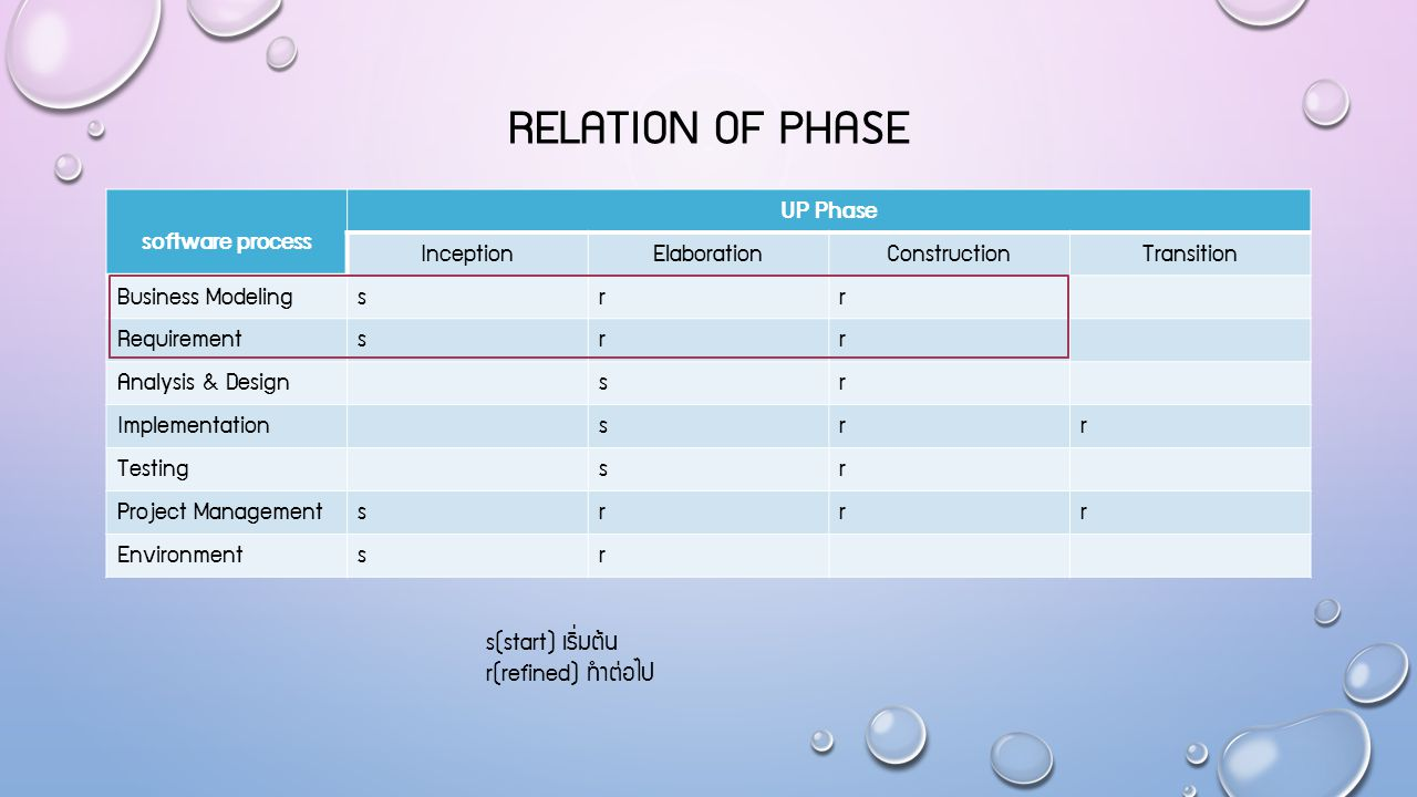 Relation of phase software process UP Phase Inception Elaboration