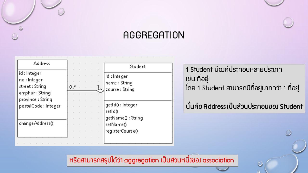Aggregation 1 Student มีองค์ประกอบหลายประเภท เช่น ที่อยู่