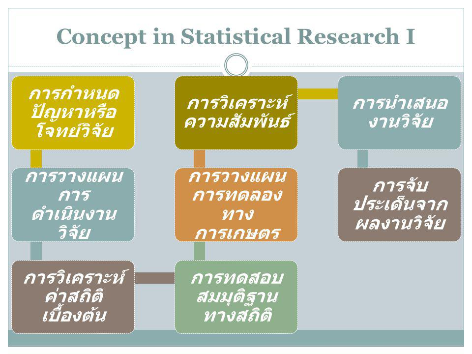 Concept in Statistical Research I