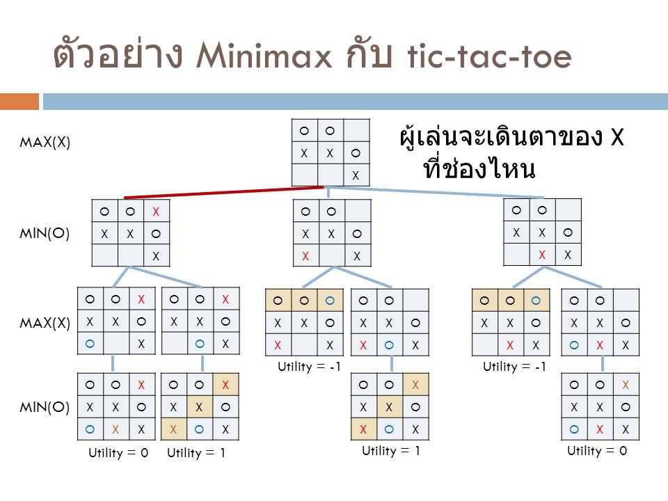 ตัวอย่าง Minimax กับ tic-tac-toe