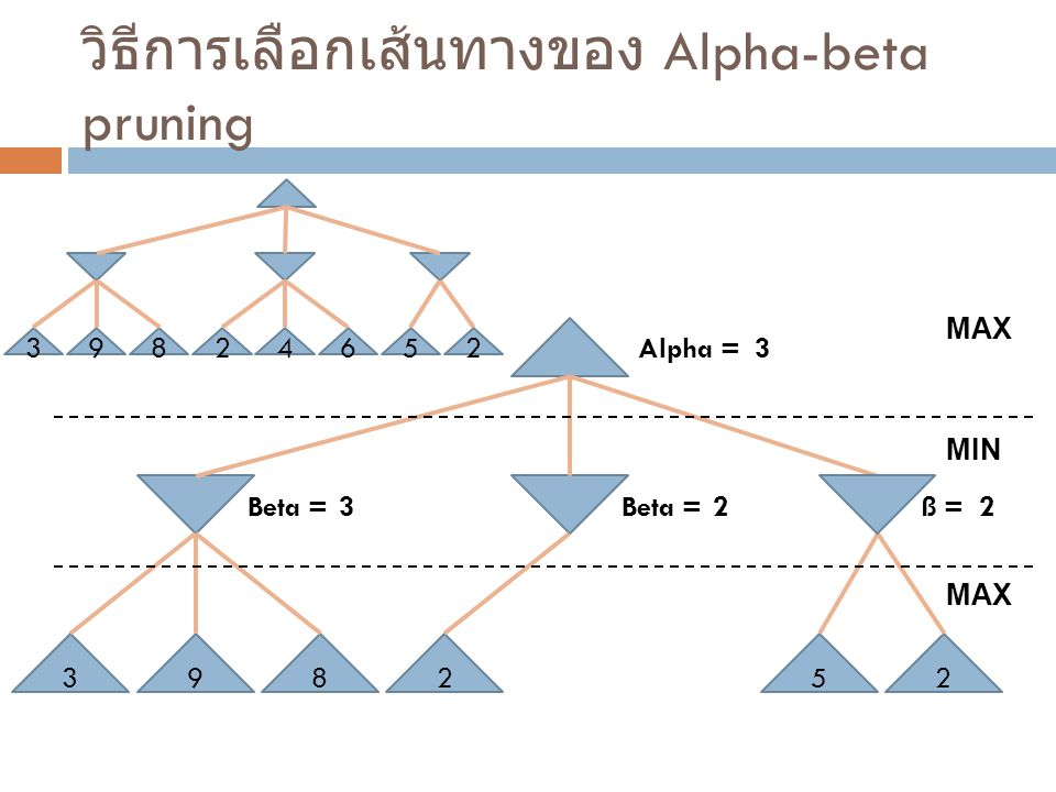 วิธีการเลือกเส้นทางของ Alpha-beta pruning