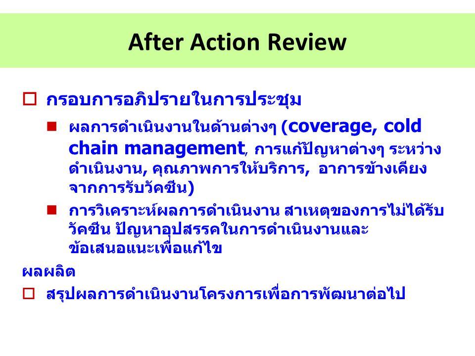 After Action Review กรอบการอภิปรายในการประชุม