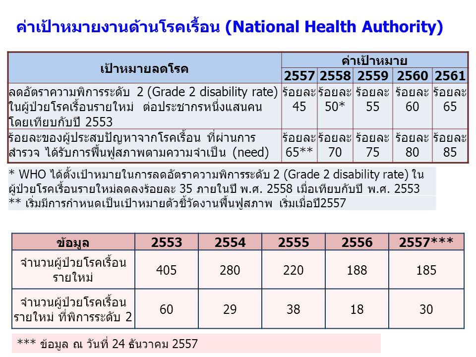 ค่าเป้าหมายงานด้านโรคเรื้อน (National Health Authority)