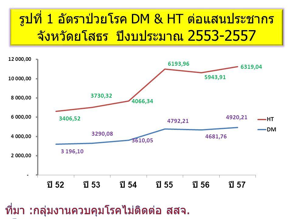รูปที่ 1 อัตราป่วยโรค DM & HT ต่อแสนประชากร