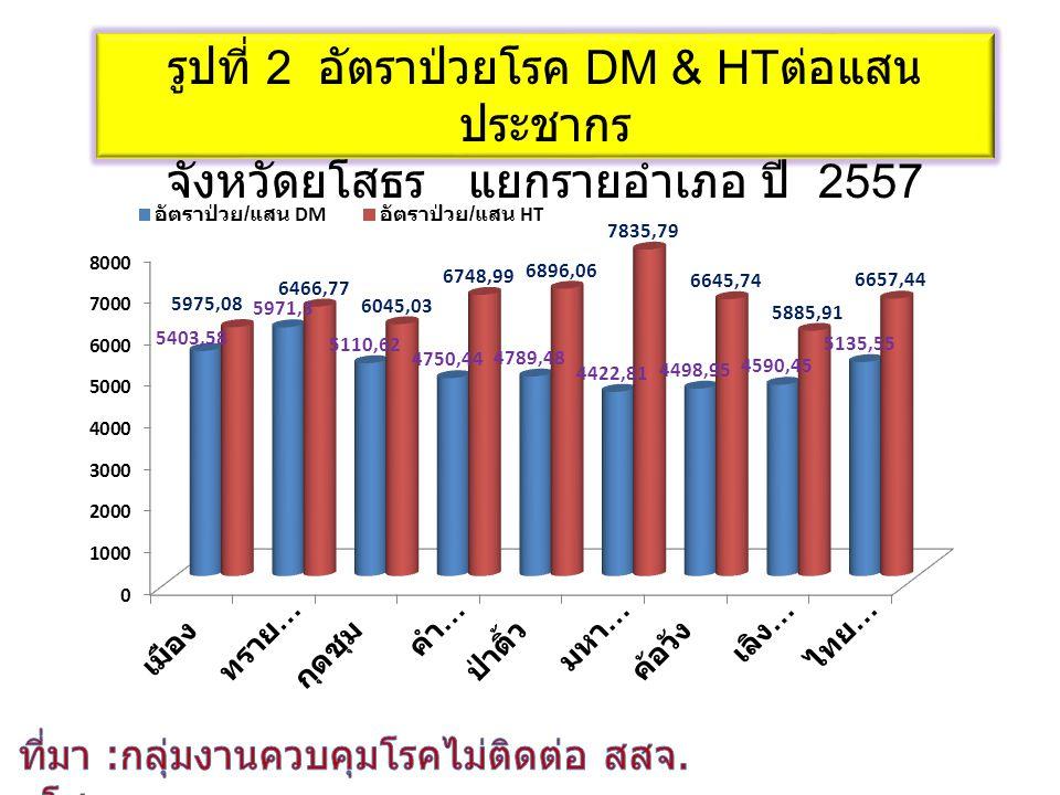 รูปที่ 2 อัตราป่วยโรค DM & HTต่อแสนประชากร