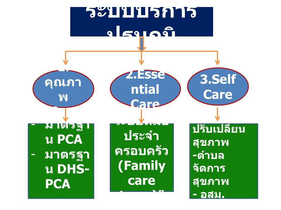 ระบบหมอประจำครอบครัว (Family care team)