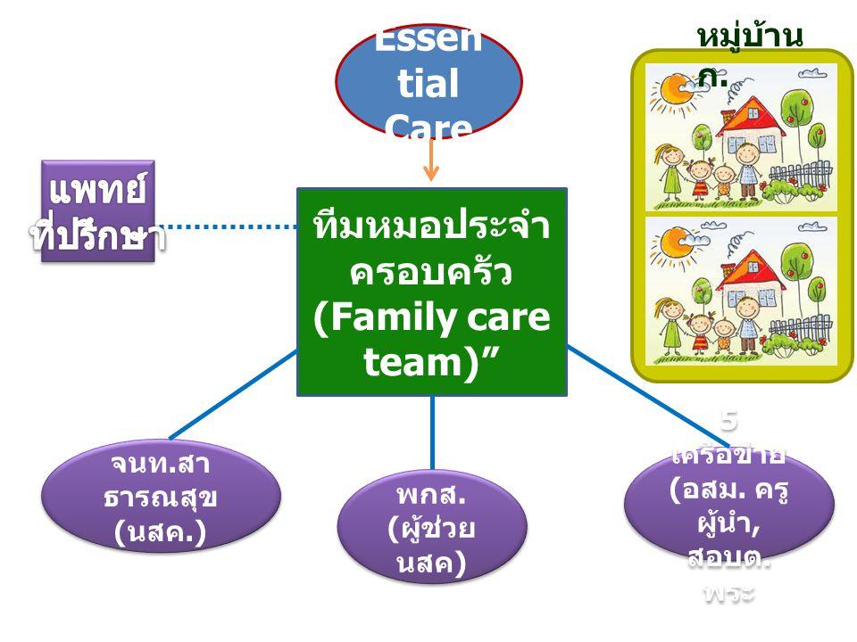 ทีมหมอประจำครอบครัว (Family care team)