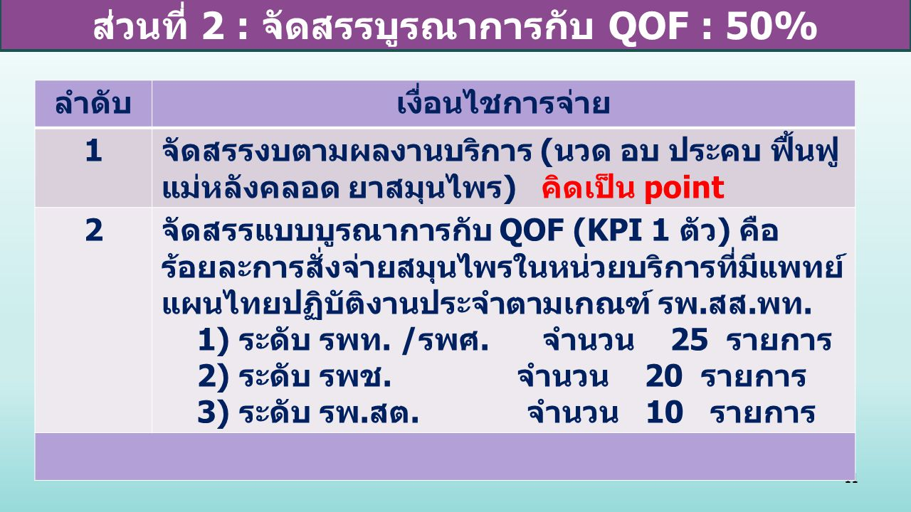 ส่วนที่ 2 : จัดสรรบูรณาการกับ QOF : 50%