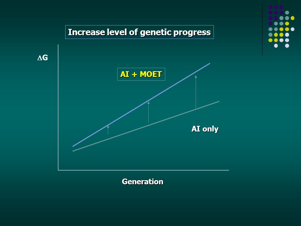 Increase level of genetic progress