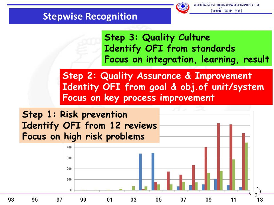 Stepwise Recognition Step 3: Quality Culture