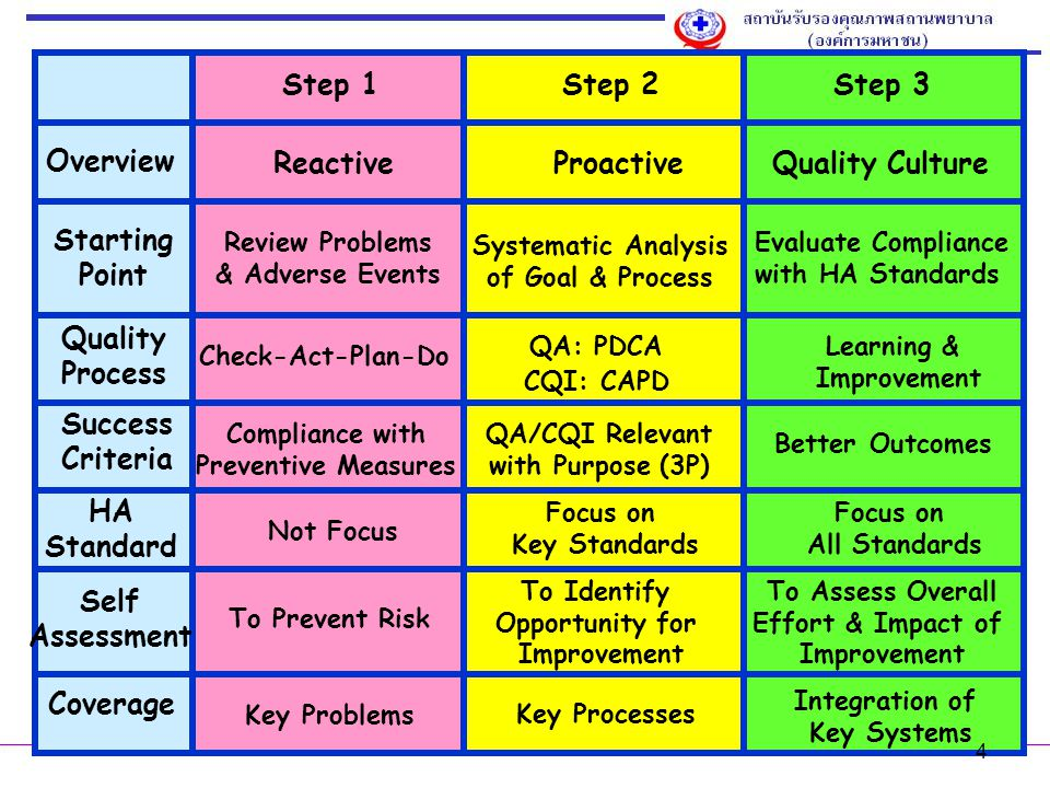 Step 1 Step 2 Step 3 Overview Reactive Proactive Quality Culture