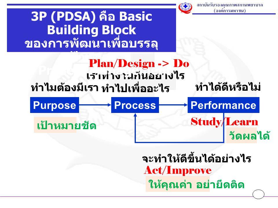 3P (PDSA) คือ Basic Building Block ของการพัฒนาเพื่อบรรลุเป้าหมาย
