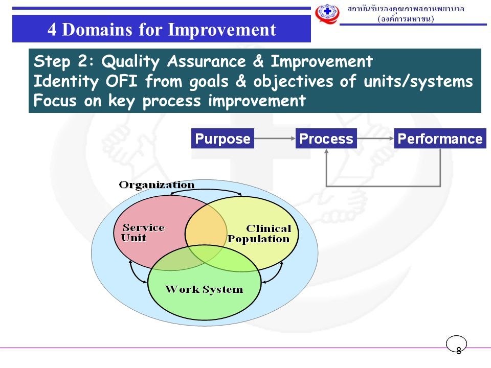 4 Domains for Improvement